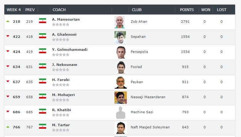 علی منصور برترین مربی ایرانی، قلعه نویی و یحیی در رتبه های بعدی